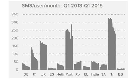 España y los SMS: el fin de una era