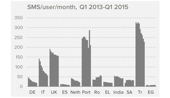 Gráfico SMS por usuario en un mes
