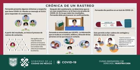 Rastreo Infectados Covid 19 Contactos Mexico