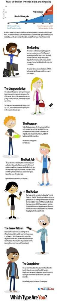 Los 7 tipos de usuario de iPhone