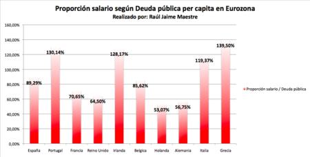 Proporcion Deuda Segun Salario Portugal