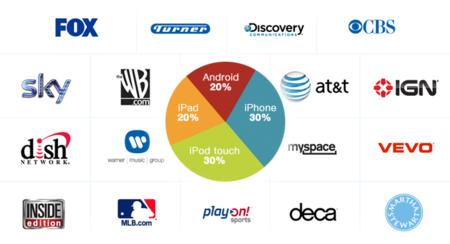 Los dispositivos de Apple se llevan la palma en consumo de contenidos de vídeo