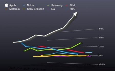 Apple, con el 4% del mercado móvil, obtiene el 52% de todos los beneficios