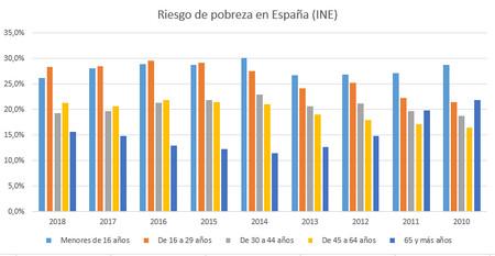 Riesgo Pobreza Espana
