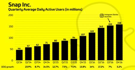 Snapchat Instagram Growth