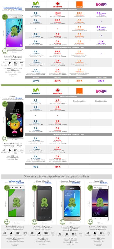 Comparativa Precios Gama Baja Verano 2016 Smartphones Pequenos