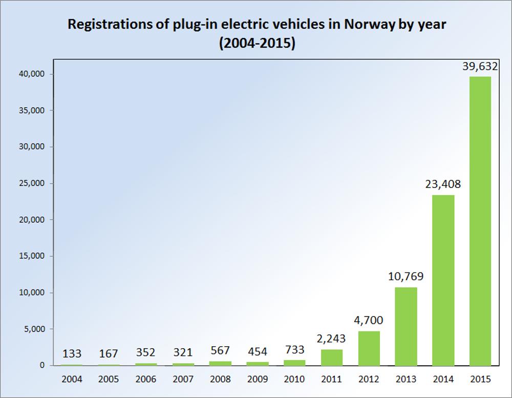 Matriculaciones de coches eléctricos Noruega 2004-2015