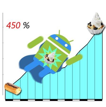 Android aumentará su potencia un 450% de Eclair a Froyo, o eso dicen los números
