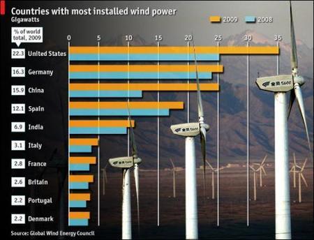España sigue entre los líderes en energía eólica