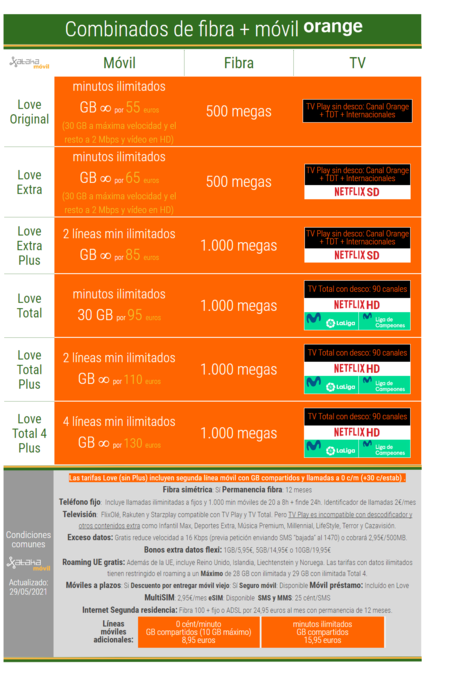 Nuevos Combinados De Fibra Y Movil Orange En Agosto De 2021