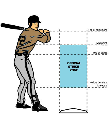 Baseball Pitching Mlbstrike