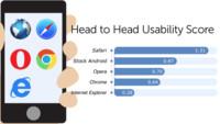 """Safari a la cabeza en """"usabilidad"""" de los navegadores móviles"""