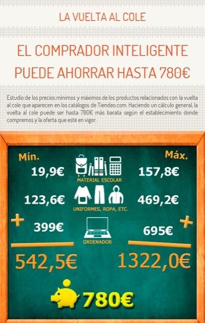 infografia-tiendeo