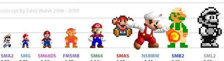 Los videojuegos de Mario más vendidos en Japón