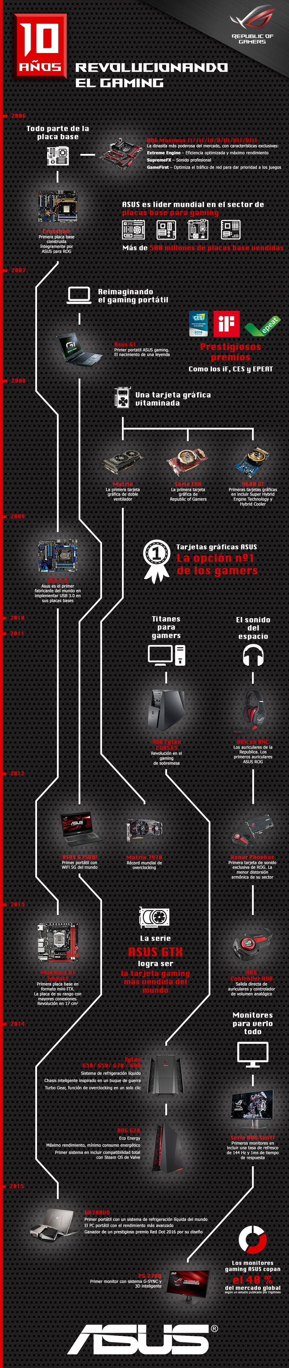 Asus Rog Gaming Evolucion 2016