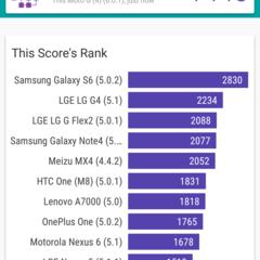 Foto 19 de 30 de la galería moto-g4-benchmarks en Xataka Android