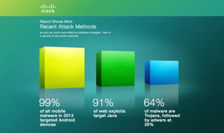 Phil Schiller comparte el informe de Cisco que atribuye a Android el 99% del malware en dispositivos móviles