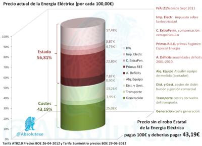 Casi el 60 % del recibo de la luz son impuestos