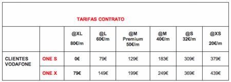 HTC One X precios con Vodafone