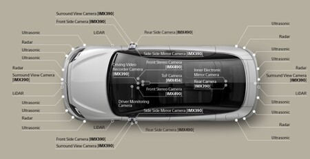 Vision S Radares