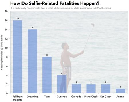 Muerte por selfie