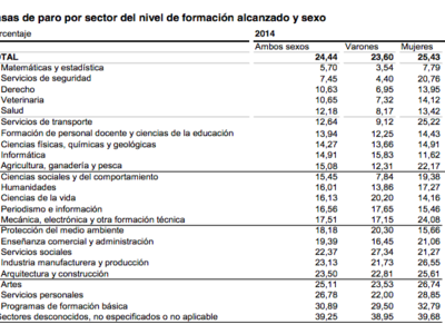 Los sectores con menor y mayor paro en 2014, según el INE