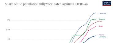 España ya ha vacunado completamente al 1,6% de su población. Bastante más que el Reino Unido