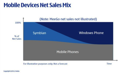 Gráfico de ventas de Symbian y Windows Phone de Nokia