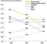 El atractivo europeo para los inversores ha bajado