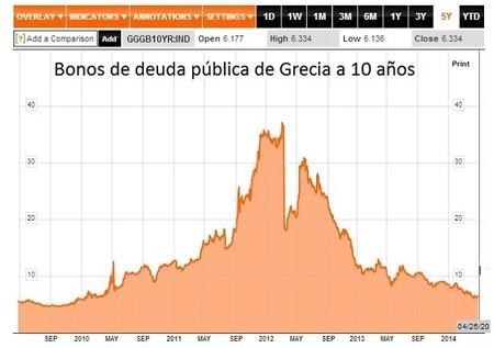 Bonos-deuda-Grecia-10años