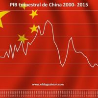 No debemos exagerar el impacto de China sobre la economía española