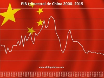 China admite que la burbuja ha estallado ¿Fin de su milagro económico?