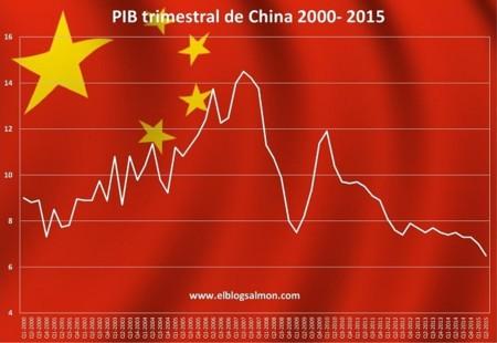 ¿Está China mintiendo sobre su crecimiento?