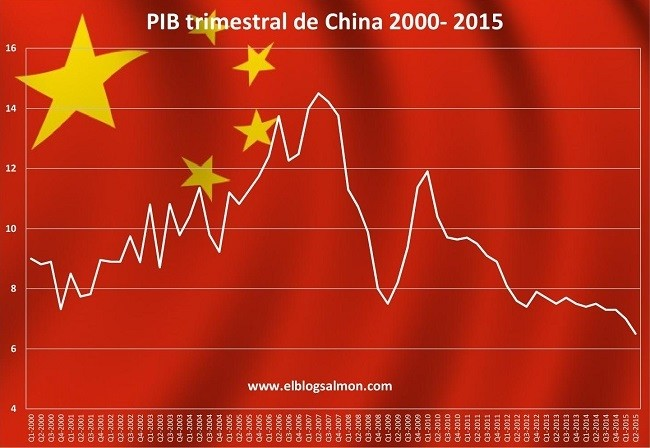 China Quarterly Real Gdp 2000 2015 Ebs
