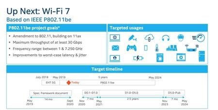 Wi Fi 7 Intel Timeline