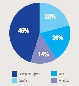 Zara tiendas porcentaje mundo
