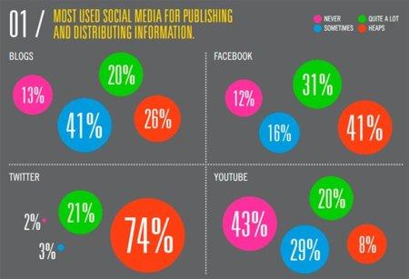El 95% de los periodistas utiliza regularmente Twitter para difundir información