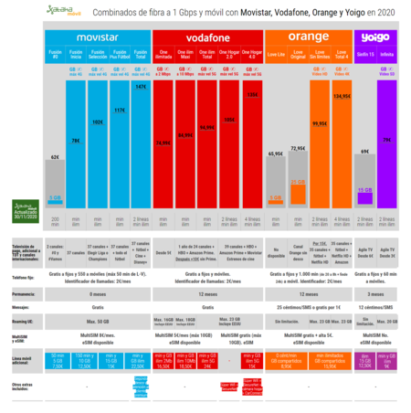 Fibre et mobile combinés 1 Gbps avec Movistar Vodafone Orange et Yoigo en 2020