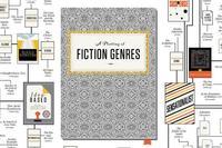 El plano de los géneros literarios en una infografía