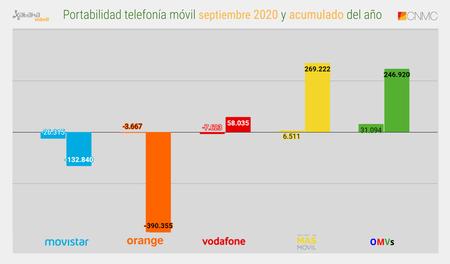 Portabilidad Telefonia Movil Septiembre 2020 Y Acumulado Del Ano