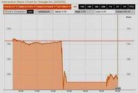 Google encabezó el jueves negro en la caída de las acciones tecnológicas