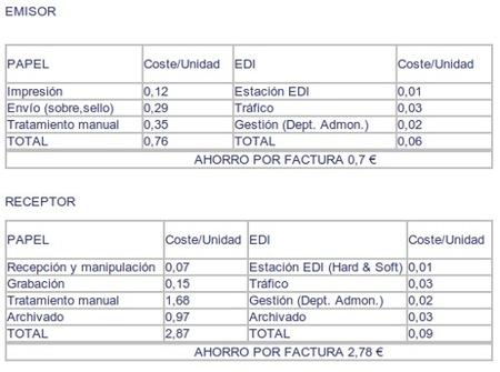 Coste facturas electrónicas