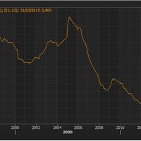 Alemania marca su mínimo desempleo desde la reunificación, algo estarán haciendo bien