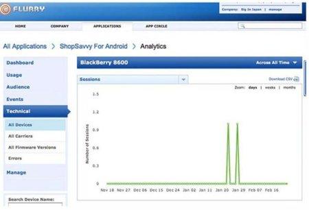 ¿Aplicaciones Android funcionando en BlackBerrys?