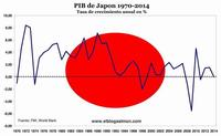 Pese a los torrentes de dinero de su banco central Japón entra en una nueva recesión