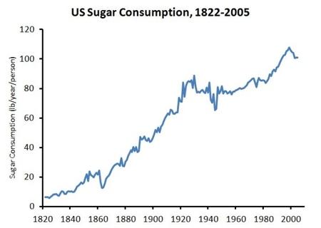Consumo de azúcar en USA