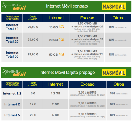 Tarifas Internet Movil Masmovil