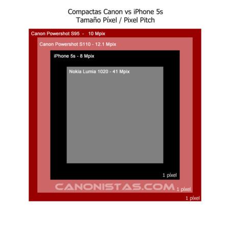 píxel iPhone 5S vs camaras compactas y Nokia Lumia 1020