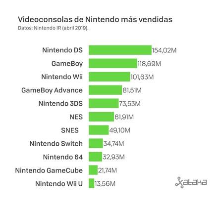 Ventas Consolas Nintendo