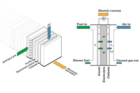 Bosch Powercell Hidrogeno 1